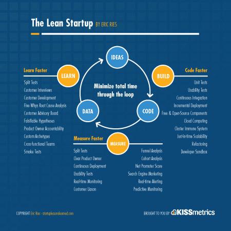 lean-startup-methodology_innovation