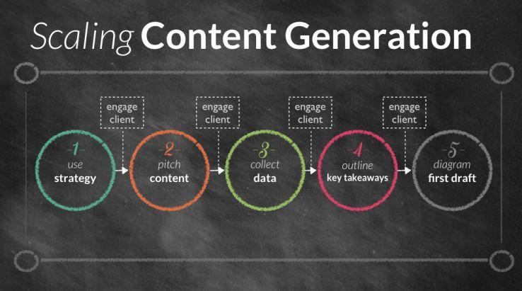 Content-Process