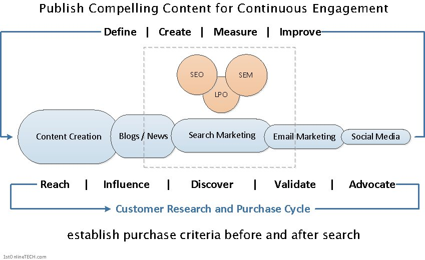 Content-Marketing-Process