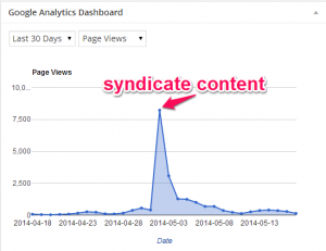 syndicated-content-traffic-peak
