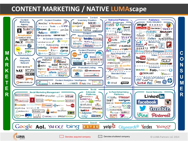content-marketing-native-lumascape-1-638