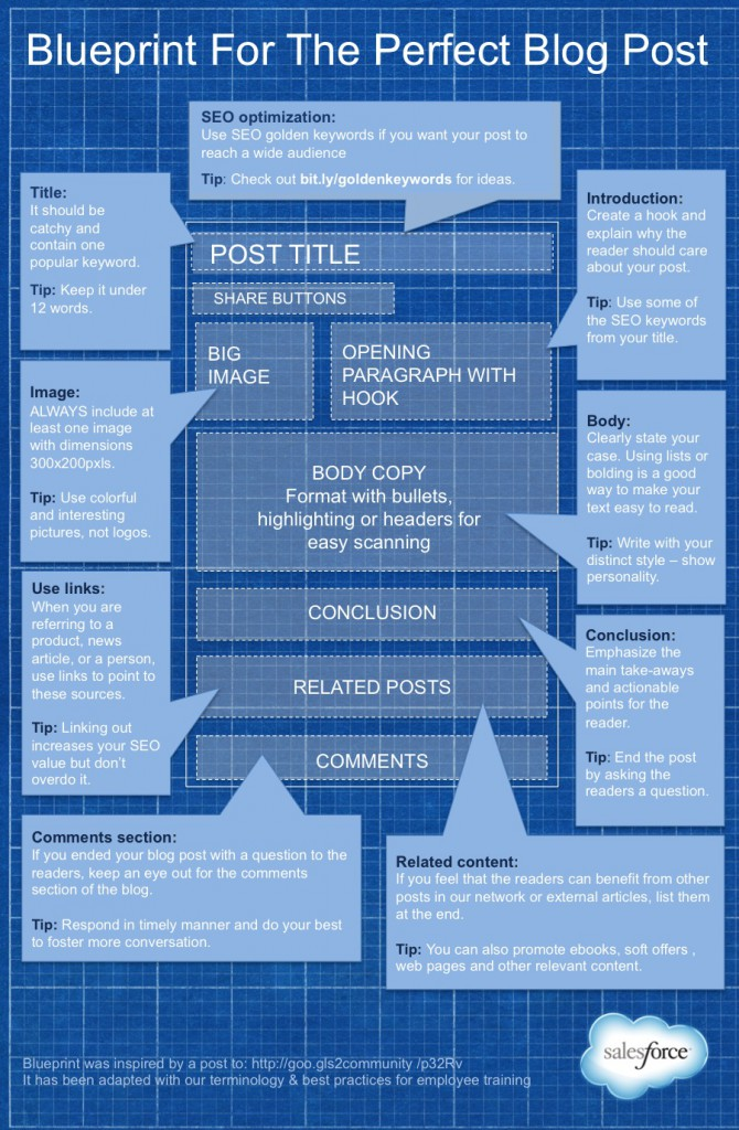 infographic-blueprint-for-the-perfect-blog-post