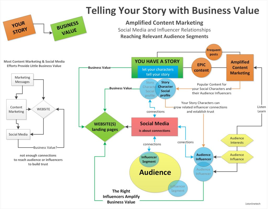 Your Story with Business Value by 1stOnlineTech.com