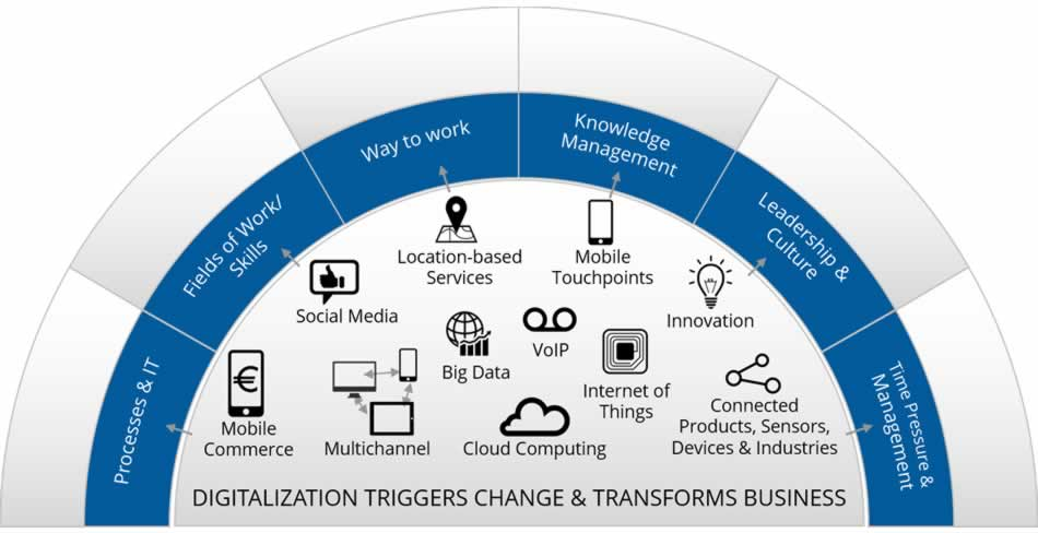 DigitalTransformation-Triggers